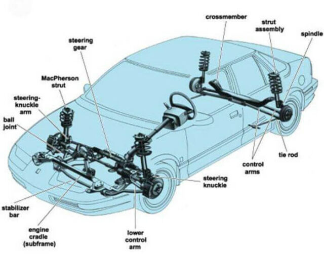 Hệ thống treo Macpherson trên xe Ô tô