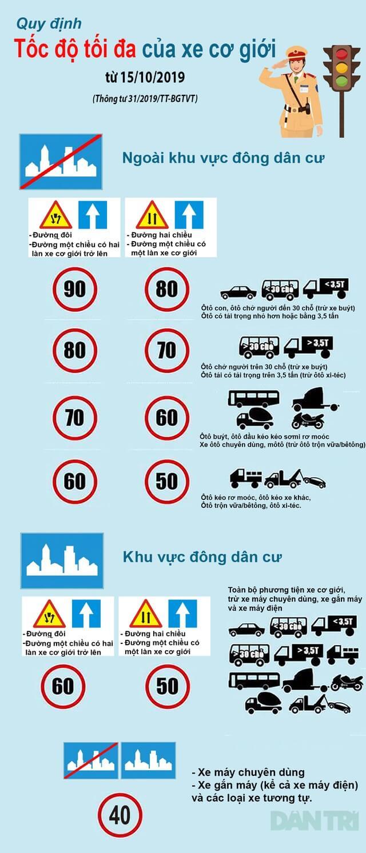 Quy định về tốc độ khi tham gia giao thông