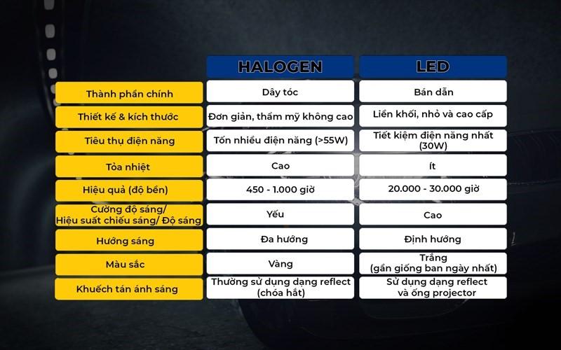 so-sanh-den-halogen-va-den-led-xe-xpander